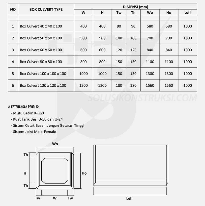 Spesifikasi Box Culvert